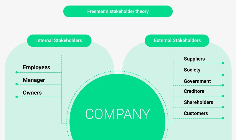 Freeman's stakeholder theory