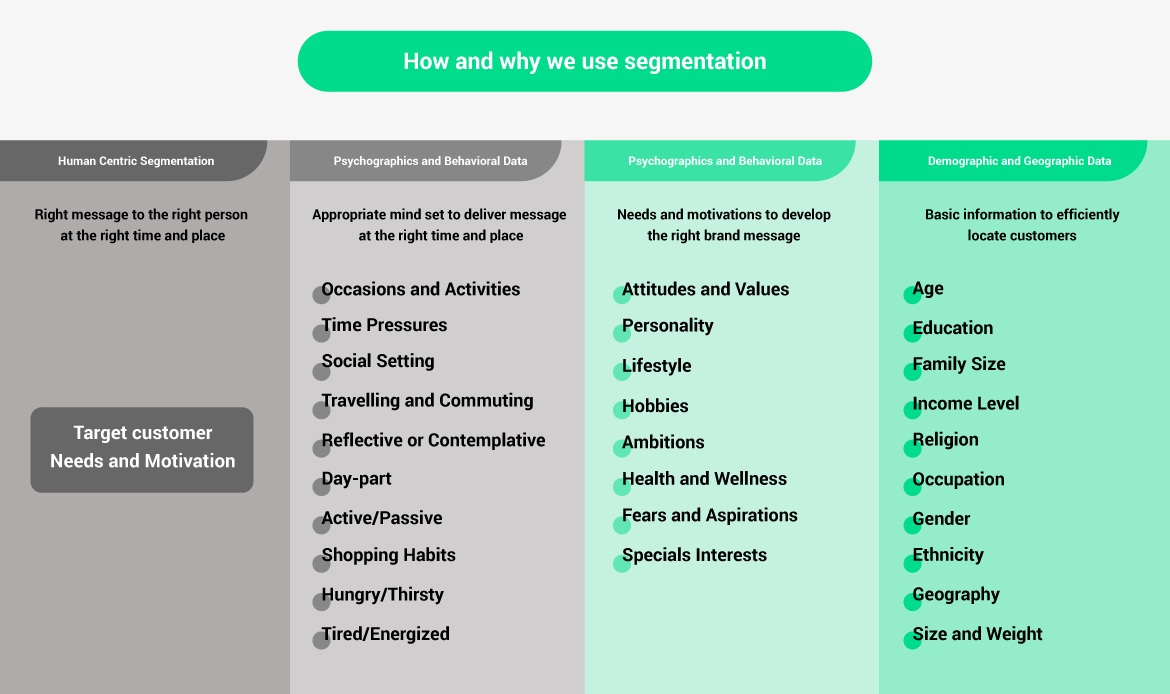 How and why we use segmentation