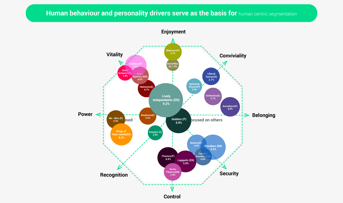 Human behaviour and personality drivers serve