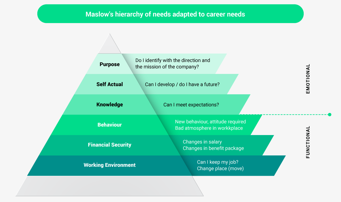 Maslow's hierarchy of needs adapted to career needs