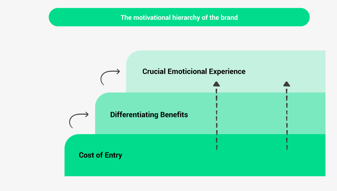 The motivational hierarchy of the brand