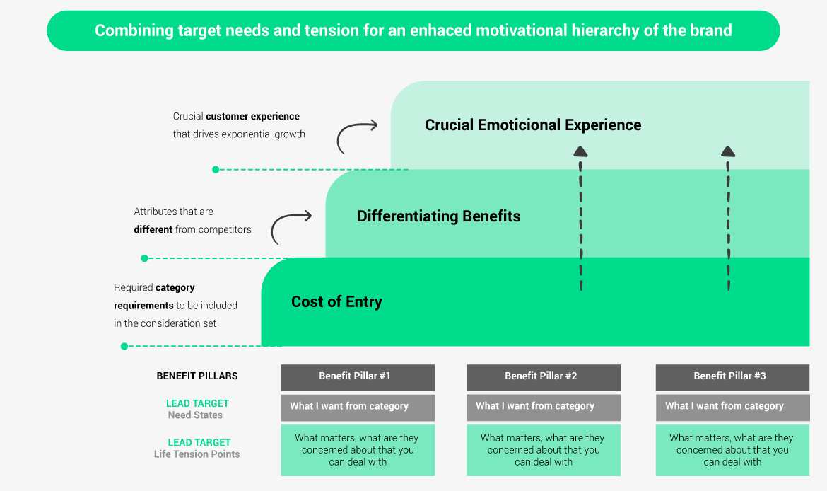 Combining target needs and tension for an enhaced motivational