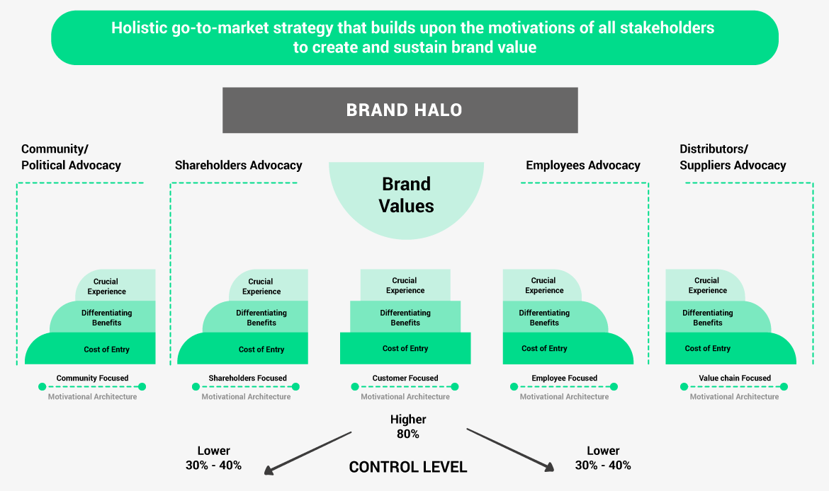 Holistic go-to-market strategy that builds upon the motivations